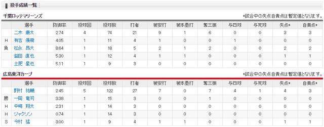 広島ロッテ_野村祐輔vs二木康太_投手成績