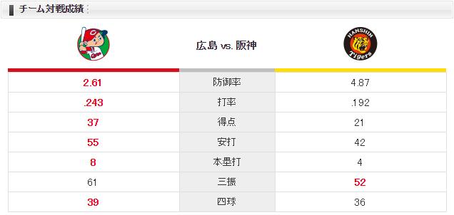 0512チーム対戦成績