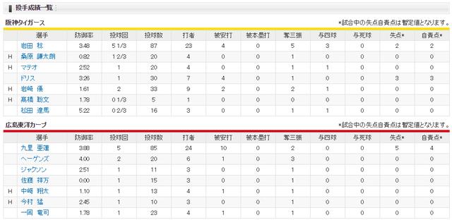広島阪神_延長12回引き分け_投手成績