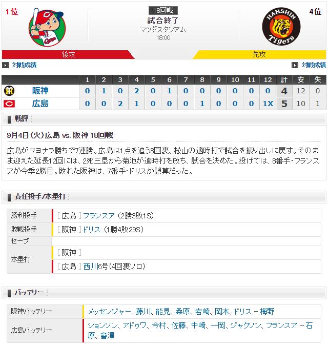 広島阪神_菊池涼介延長12回サヨナラヒット