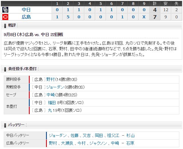 広島中日22回戦スコア