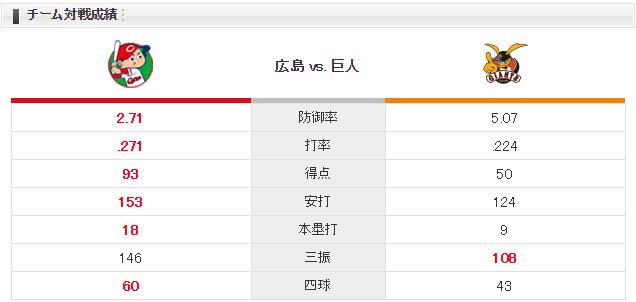 広島巨人_福井優也_田口麗斗_チーム対戦成績