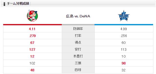 広島横浜_ジョンソン濱口_チーム対戦成績