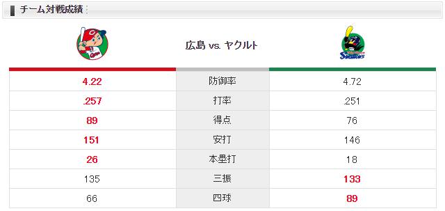 広島ヤクルト_岡田明丈_原樹里_チーム対戦成績