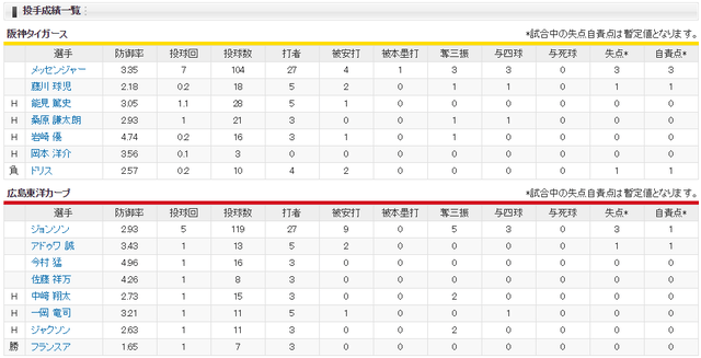 広島阪神_菊池涼介延長12回サヨナラヒット_投手成績