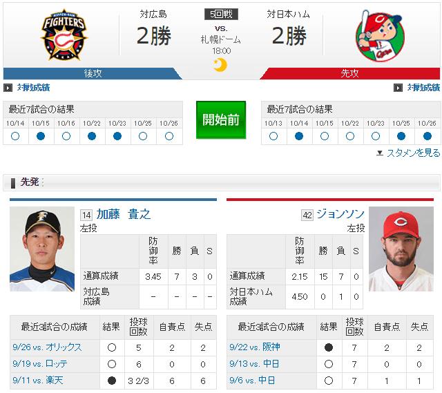 日本シリーズカープ日ハム_ジョンソン加藤