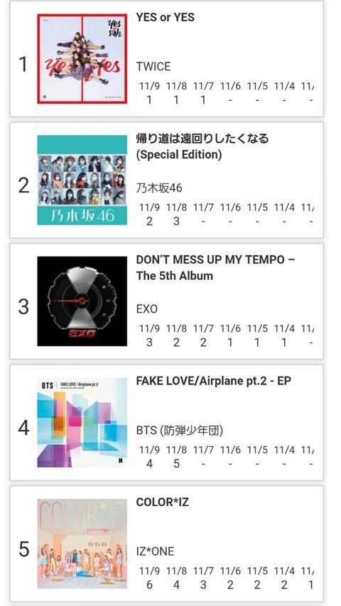 【悲報】最新のApple Musicアルバムランキング、上位5曲全てがKpopと秋元康グループ・・・