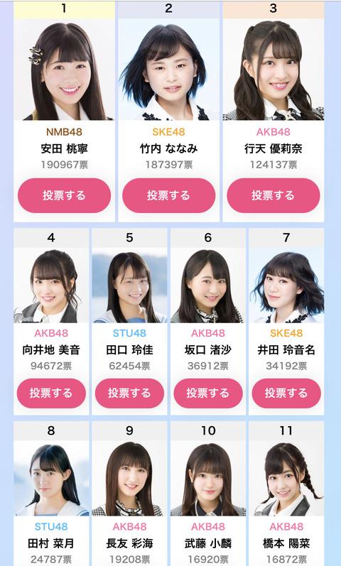 【AKB48G】写真集選抜イベント、1位はNMB48安田桃寧に確定!!!