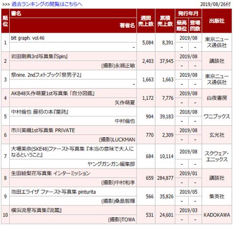 【朗報】AKB48センターの矢作萌夏さん、写真集2週目にして1,172部もの売上を叩き出す!【自分図鑑】