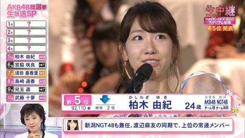 【AKB48】柏木由紀が来年もしも総選挙に出たら何位だと思う?