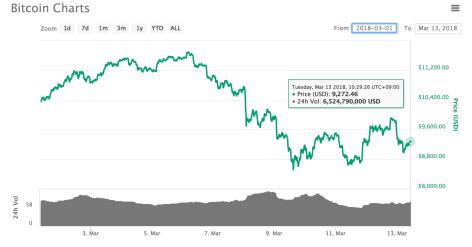 ゴールドマンサックスはビットコイン価格が2月の安値を下回るリスクがあると警告