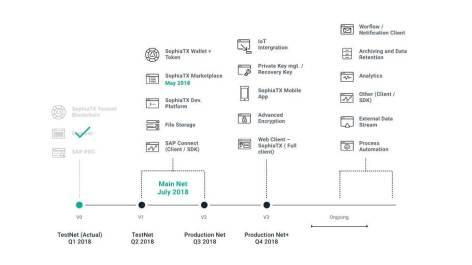Sophia TX:新たなロードマップを発表し、事前登録プログラムを開始