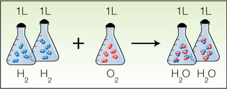 気体反応の法則