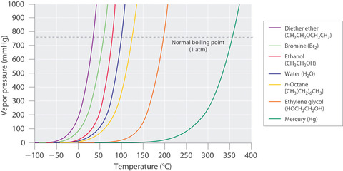 蒸気圧曲線