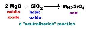 塩基性酸化物+酸性酸化物