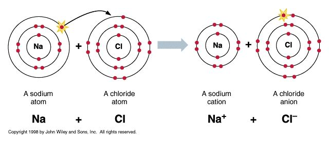 イオン結合 | おうちで学べる高...