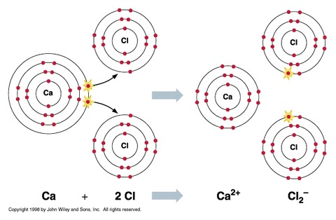 CaCl2