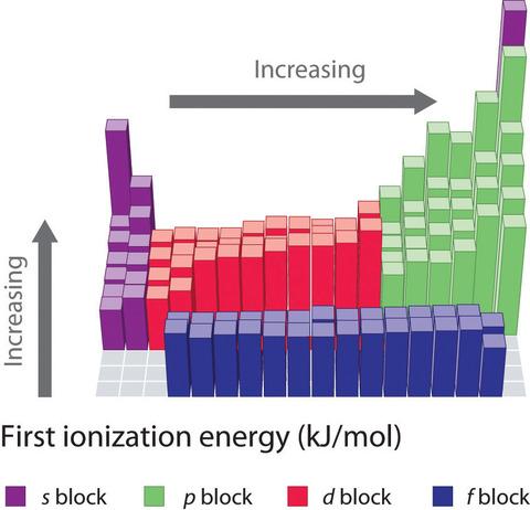 第一イオン化エネルギー