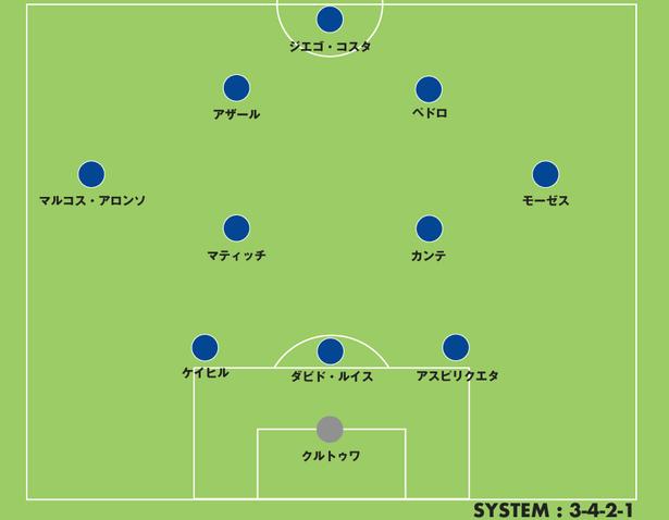 Chelsea_3-4-2-1
