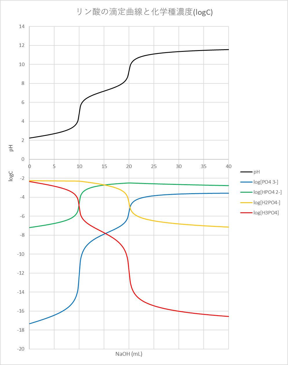 滴定曲線 : 滴定曲線,溶解度などーエクセルを用いて