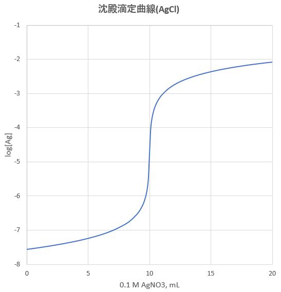 滴定曲線,溶解度などーエクセルを用いて