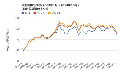 原油価格月次