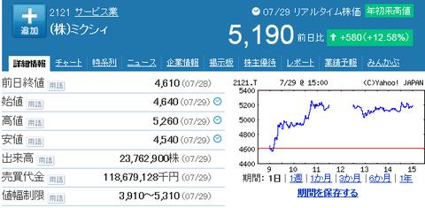 ストップ高が止まらないmixi株