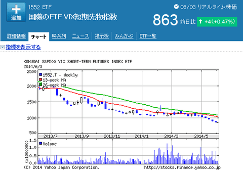 VIXETF1552
