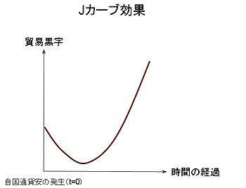 350px-J-curve