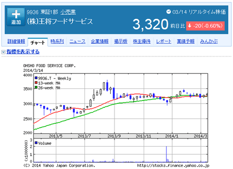 王将の株価推移