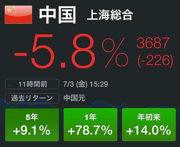 中国株バブルが崩壊
