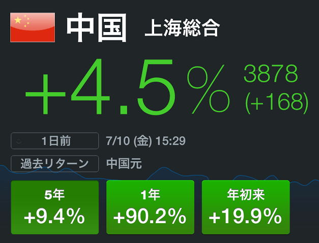 中国株に復調の兆し←(ヾノ・∀・`)ナイナイ