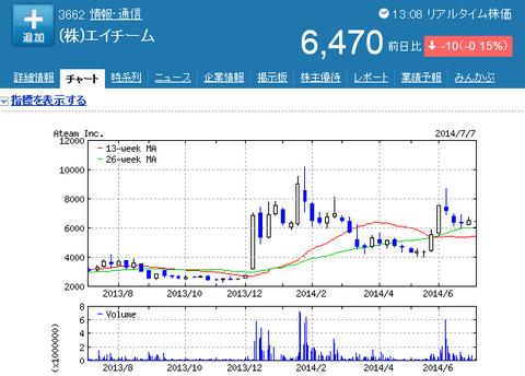 エイチームの株価チャート