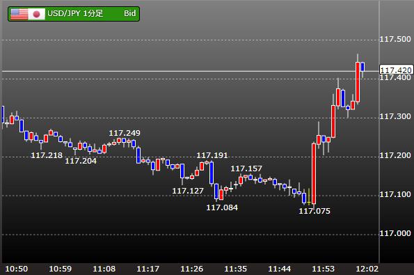 日銀金融政策決定会合時のドル円 1分足