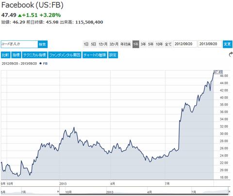 facebookstock