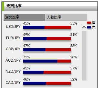 DMM FX売買比率
