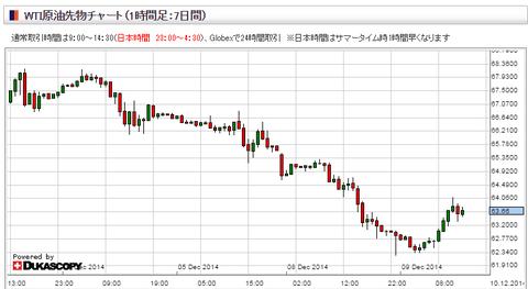 wti原油先物チャート