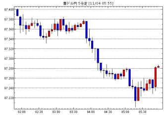 豪ドル/円(AUD/JPY)5分足チャート