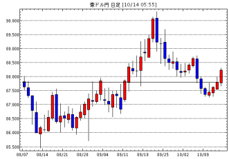 豪ドル/円(AUD/JPY)日足チャート