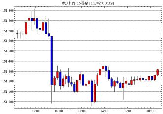英ポンド/円(GBP/JPY)15分足チャート