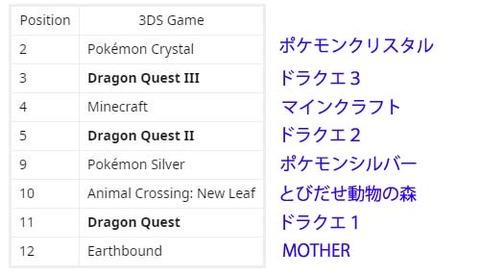 日本の3DS eshopの売り上げランキング