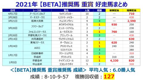 重賞【BETA】まとめ