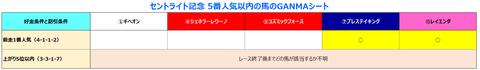 セントライト記念5