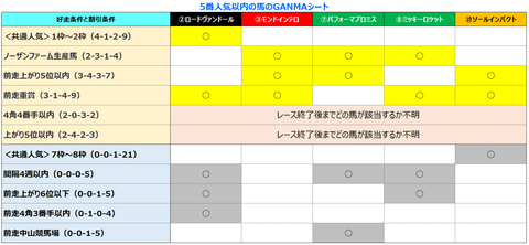 日経新春杯5