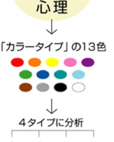 カラータイプ分析
