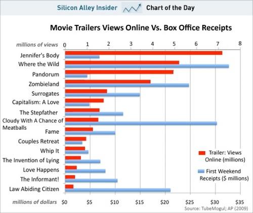 映画予告編視聴回数VS興行成績