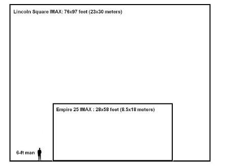 IMAX-スクリーン・サイズ