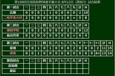 【高校野球】済美が延長13回に劇的サヨナラ勝利矢野が史上2人目のサヨナラ満塁弾