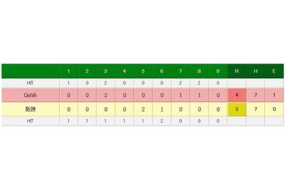 DeNAがソトの36号&37号で阪神に勝利4位巨人に0.5ゲーム差で3位堅守