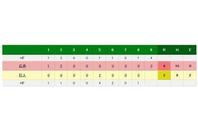 広島3連勝でM19にフランスアが日本タイ記録巨人は対広島16敗目
